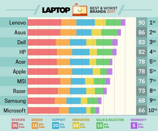 Clasificación de mejores marcas de portátiles
